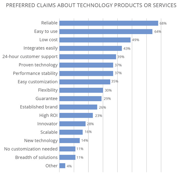 Chart of Preferred Claims About Tech Products or Services