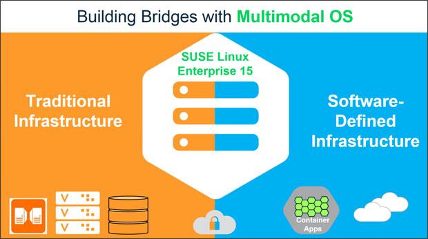 Suse Linux Enterprise 15 Bridges Traditional, Software-Defined Systems