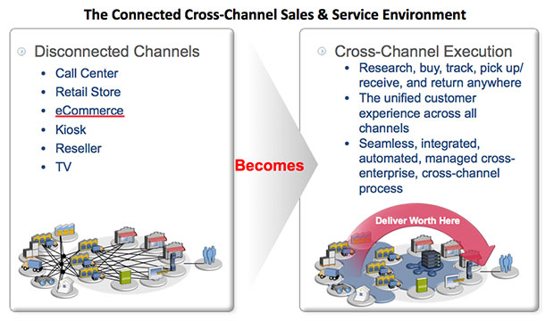 crafting a unified cross channel customer