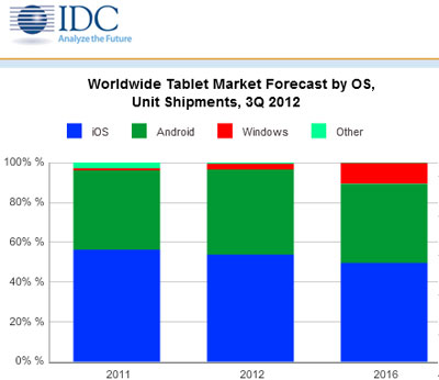 IDC forecast tablet sales