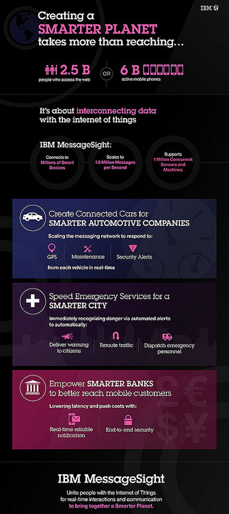 IBM Messagesight Infographic