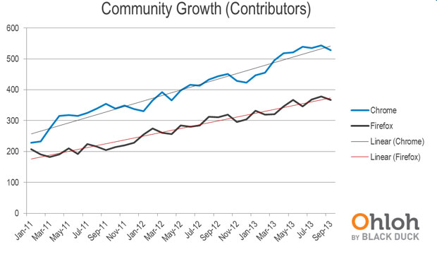 growth curves of Chrome and Firefox